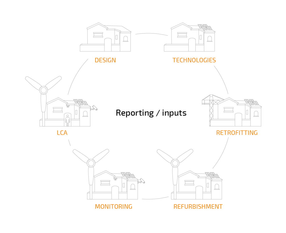 reporting inputs